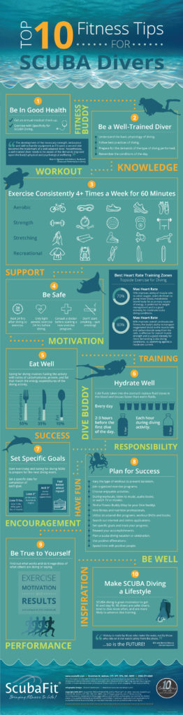 Top 10 Fitness Tips For Scuba Divers Infographic